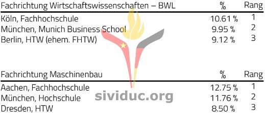 sividuc_ranking_Hochschule1