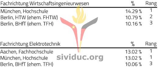 sividuc_ranking_Hochschule2
