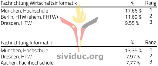 sividuc_ranking_Hochschule3