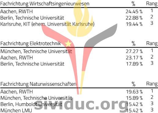 sividuc_ranking_Uni3