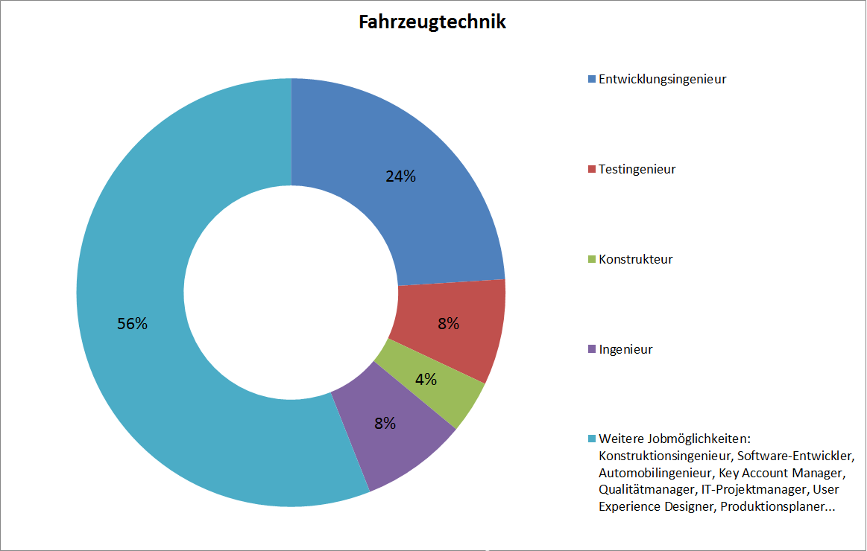 FahrTech